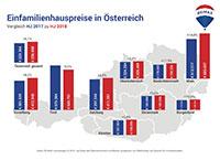 Einfamilienhauspreise in Österreich Vergleich 2017-2018
